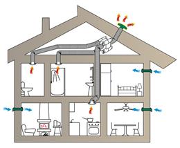 eoxs ventilation simple flux. Black Bedroom Furniture Sets. Home Design Ideas